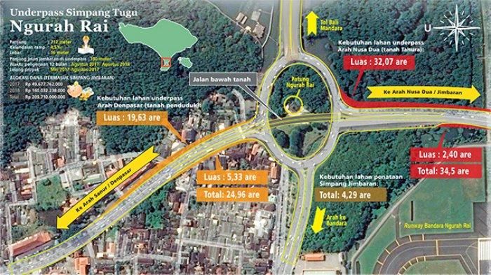Rp 100 Bebaskan Lahan Underpass Ngurah Rai Lebih Panjang Simpang