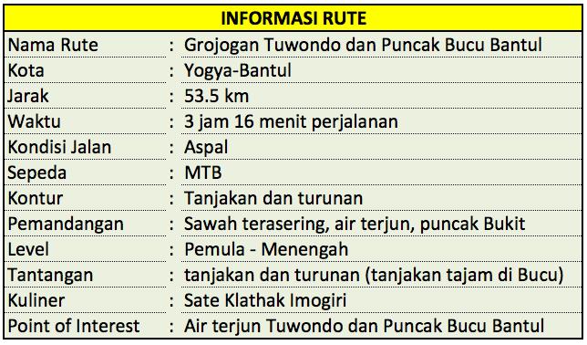Gowes Grojogan Tuwondo Puncak Bucu Bantul Yogyakarta Screen Shot 2016