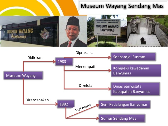 Peran Museum Wayang Banyumas Meningkatkan Kecintaan Generasi 1983 1982 Soepardjo