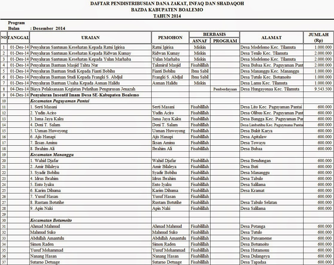Bazda Kabupaten Boalemo Periode 2012 2015 Laporan Pendayagunaan Keuangan Bulan