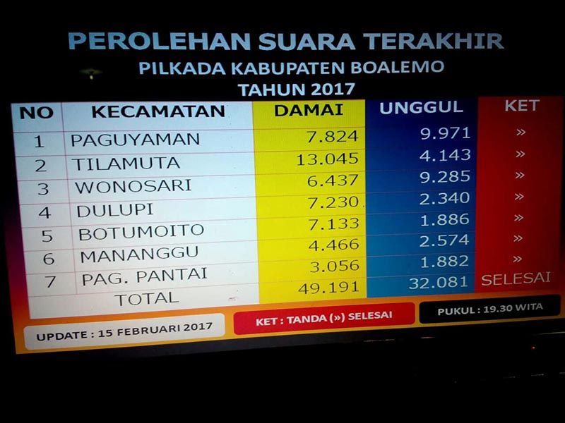 Mimoza Tv Hasil Quick Count Damai Menang 60 05 Persen