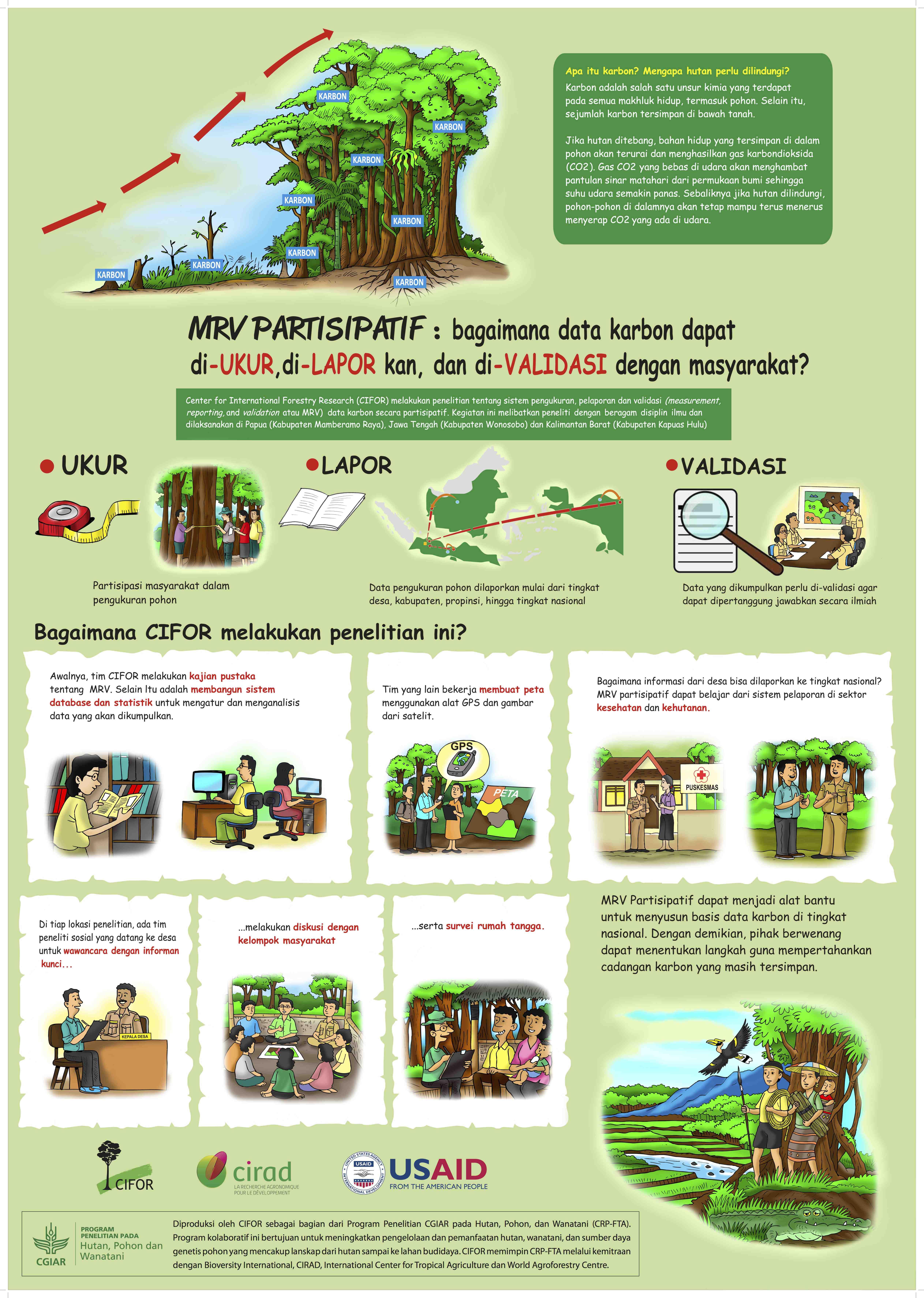 Posters Participatory Mrv Partisipatif Hutan Cifor Kab Bogor