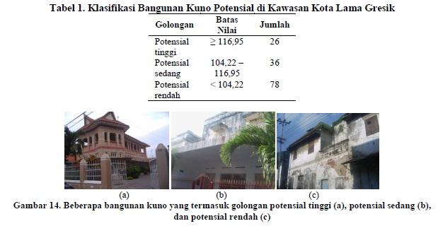 Pelestarian Kampung Kemasan Kota Kabupaten Gresik Trip 7 Kab
