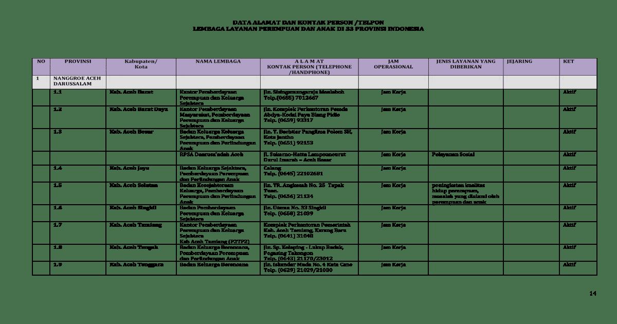 P2tp2a 33 Provinsi Dokumen Tips Pantai Yacoba Kab Jayapura