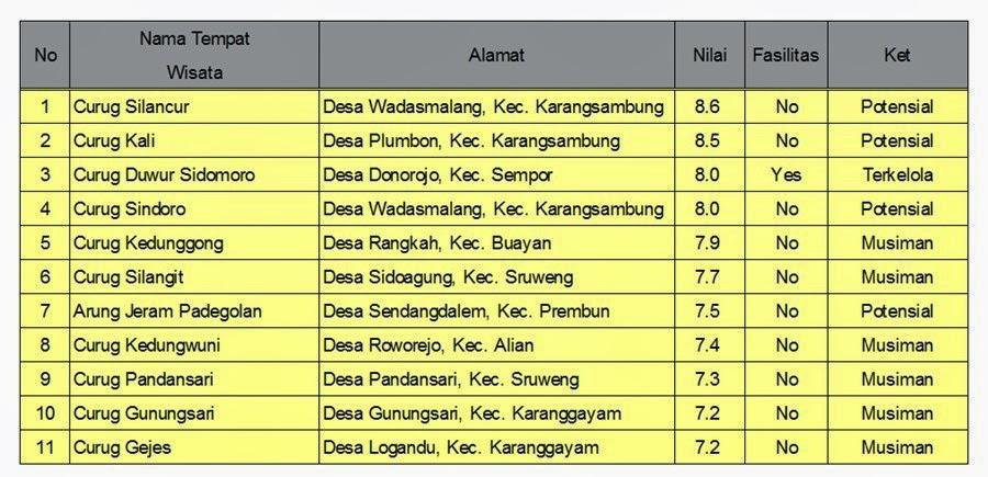 Lintas Kebumen Media Berita Online Informasi Kabupaten Tabel3 Arung Jeram
