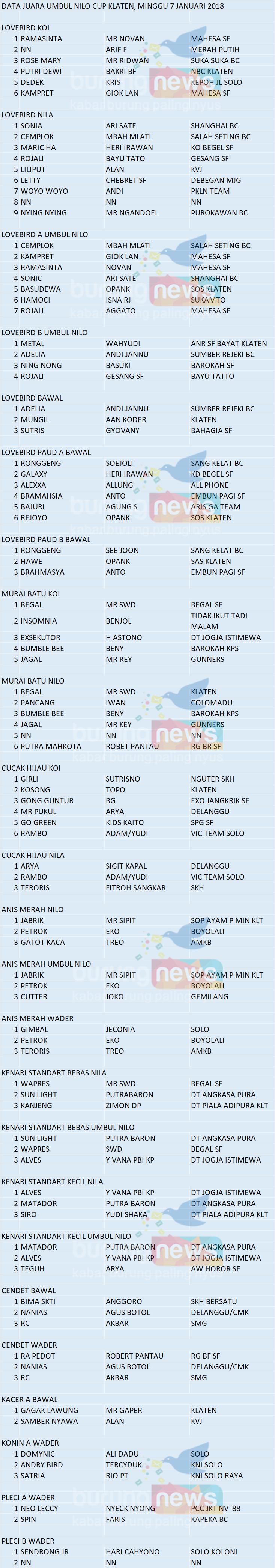 Data Juara Umbul Nilo Cup Klaten Minggu 7 Januari 2018