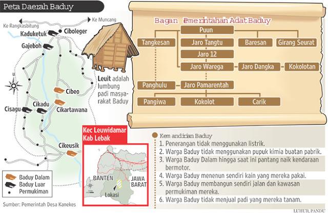 Masyarakat Adat Baduy Nimusinstitute Gambaran Umum Tentang Lokasi Kependudukan Struktur
