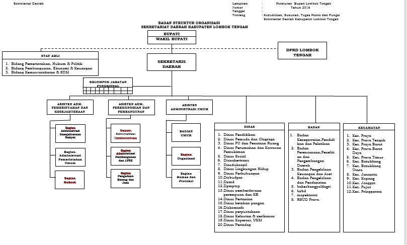 Pemerintah Kabupaten Lombok Tengah Struktur Organisasi Pemandian Aik Bukak Kab