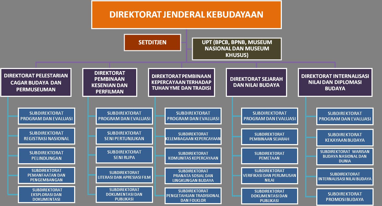 Maret 2014 Balai Pelestarian Cagar Budaya Mojokerto Wilayah Struktur Organisasi