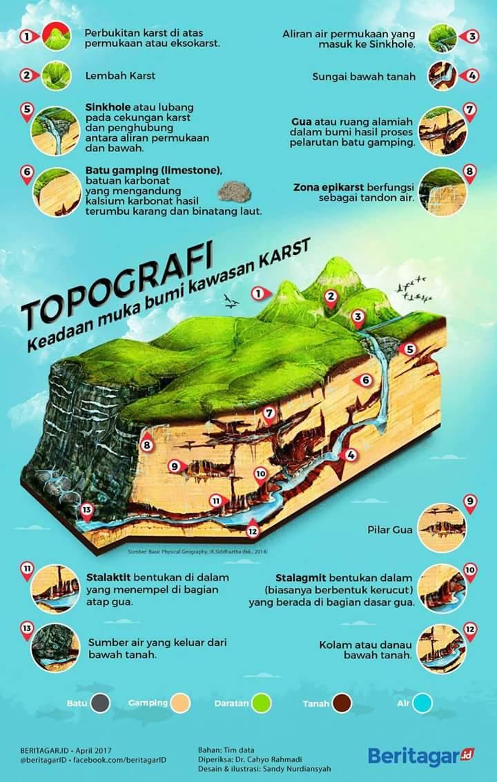 Etalase Geopark Gunung Sewu Geo Area Pacitan 2017 Artikel Kab