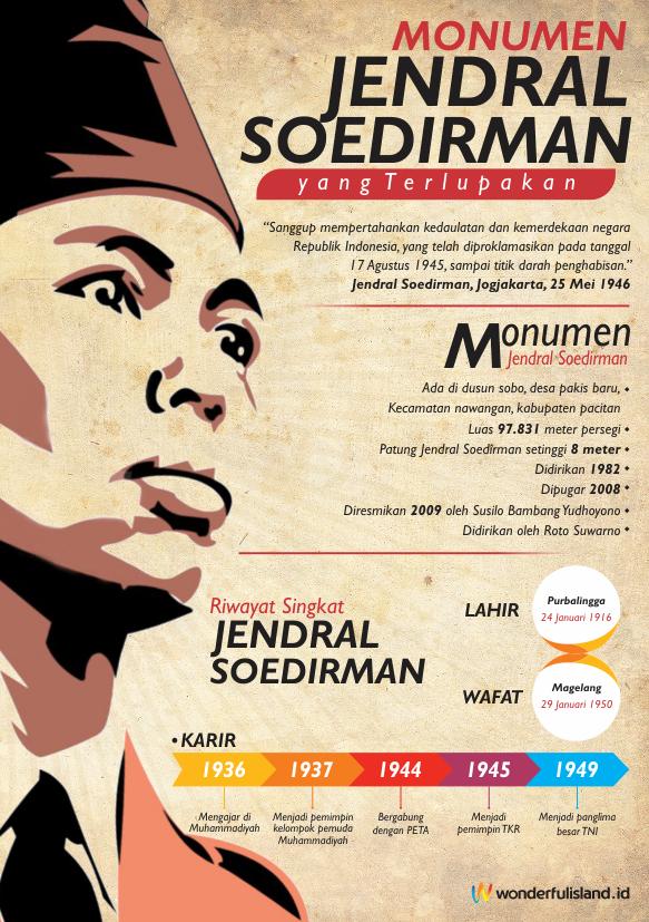 Wonderfulisland Indonesia Monumen Jendral Soedirman Pacitan Terlupakan Jenderal Kab