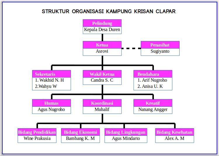 Pariwisata Kampung Krisan Clapar Struktur Organisasi Pelindung Kepala Desa Duren