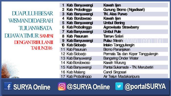 Surabaya Kita Twitter Tak Masuk 10 Besar 7 24 2