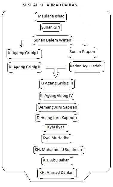 Silsilah Kanzunqalam Blog Laman 6 Selengkapnya Pembahasan Versi Bisa Kunjungi