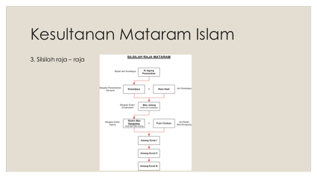 Mataram Islam Kesultanan 3 Petilasan Kasultanan Pajang Kab Sukoharjo