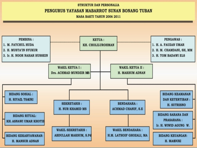Makam Sunan Bonang Terletak Kelurahan Kutorejo Kecamatan Tuban Kabupaten Kab