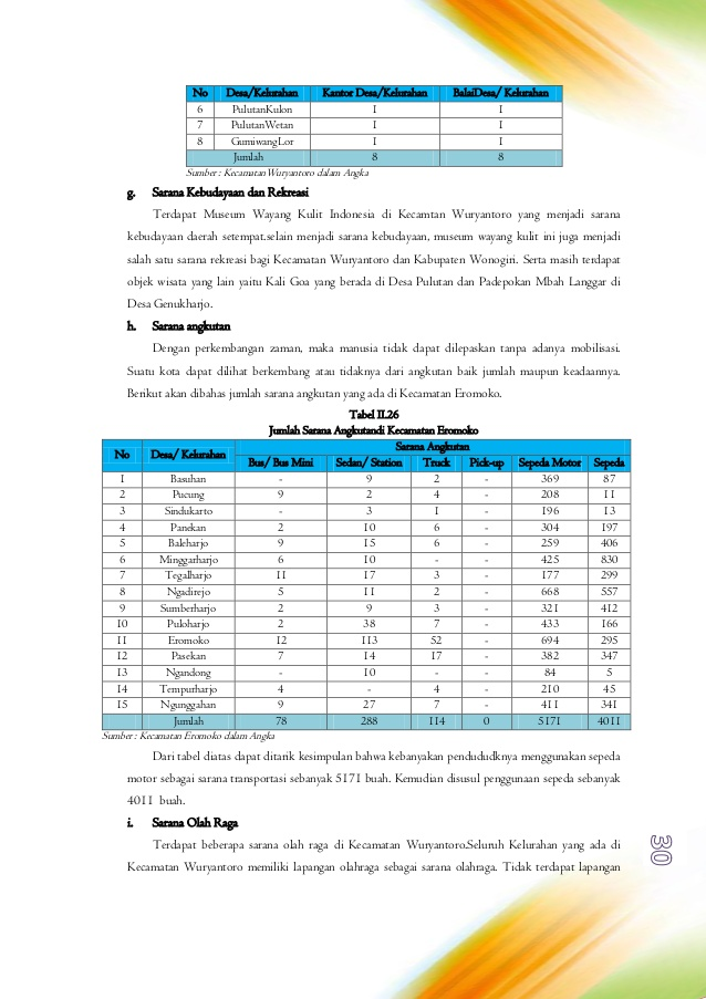 Proposal Teknis Studio Perencanaan Wonogiri Kelompok 4a Bab Ii 23