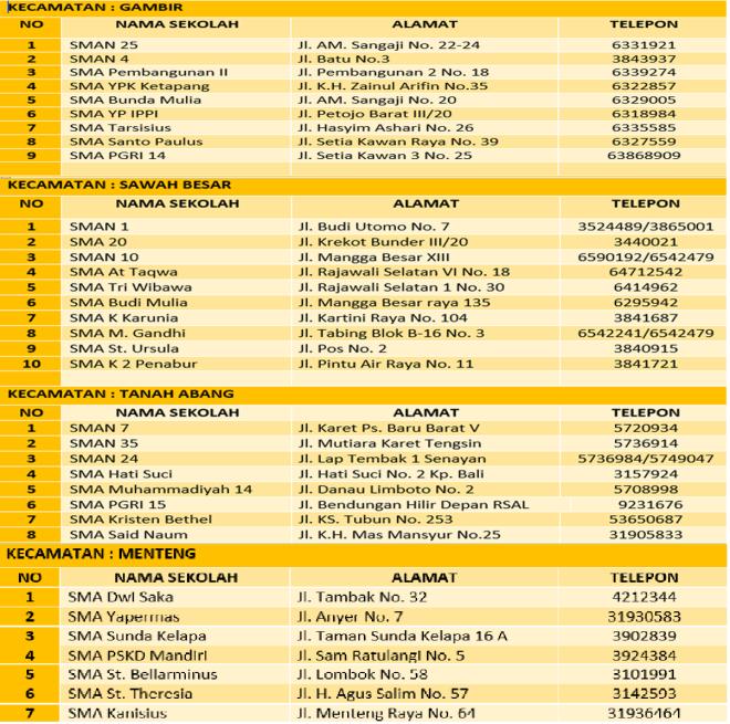 Data Sekolah Info Sma Sudin Pendidikan Wilayah Alamat Kota Administrasi