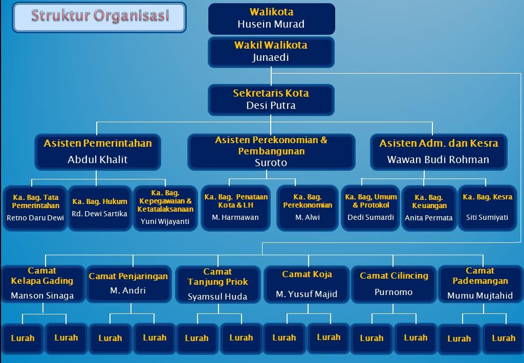 Pemerintah Kota Administrasi Jakarta Utara Struktur Organisasi Kepulauan Seribu