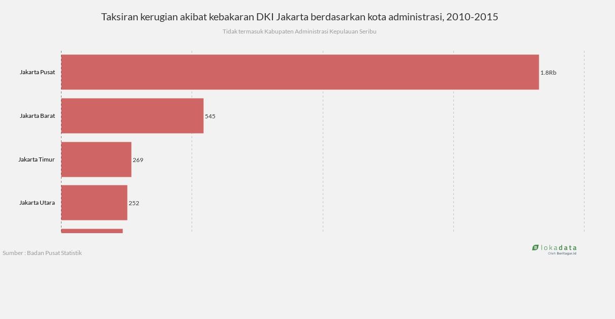 Tag Lingkungan Galeri Grafik Lokadata Tidak Termasuk Kabupaten Administrasi Kepulauan