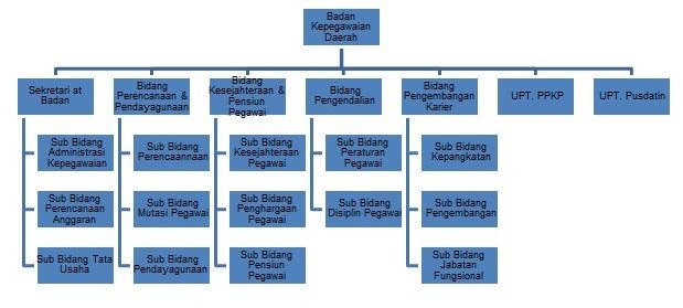 Teori Organisasi Umum 2 Tata Kerja Badan Kepegawaian 5 Lima