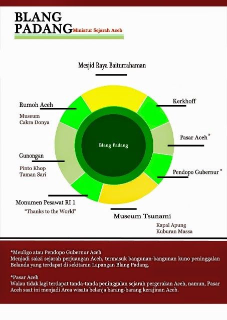 Meresapi Sejarah Blang Padang Banda Aceh Oleh Masrizal Bin Zairi