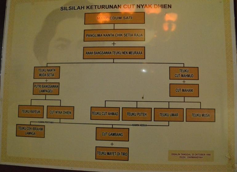 Portal Wisata Indonesia Silsilah Tjut Nyak Dien Museum Rumah Cut