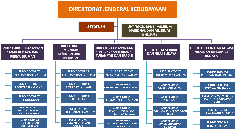 Struktur Organisasi Direktorat Jenderal Kebudayaan Balai Pelestarian Peninggalan Purbakala Kota