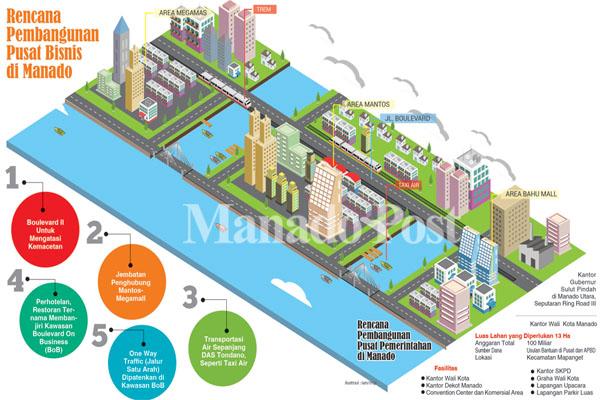 Manado Menuju Kota Modern Pusat Pemerintahan Bakal Nantinya Dibagi Bisnis